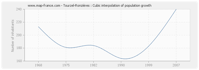 Tourzel-Ronzières : Cubic interpolation of population growth