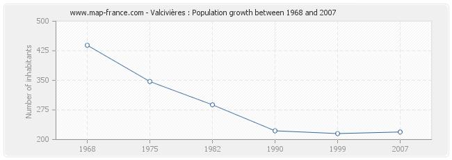 Population Valcivières