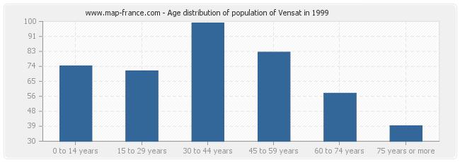 Age distribution of population of Vensat in 1999