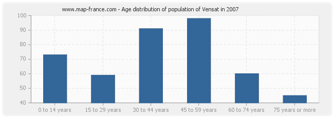 Age distribution of population of Vensat in 2007