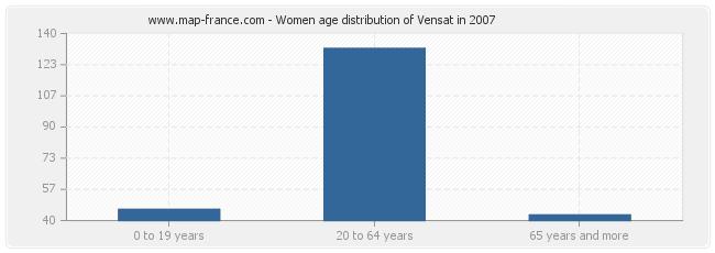 Women age distribution of Vensat in 2007