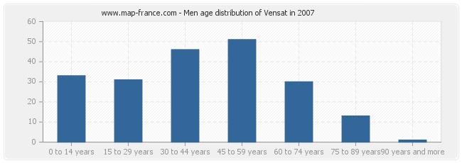 Men age distribution of Vensat in 2007