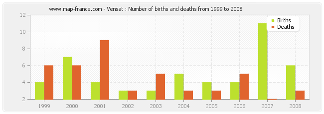 Vensat : Number of births and deaths from 1999 to 2008