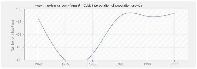Vensat : Cubic interpolation of population growth