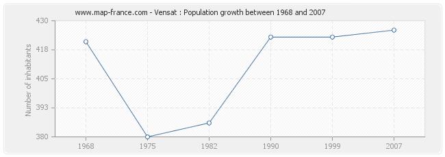 Population Vensat