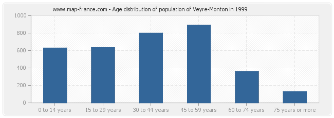 Age distribution of population of Veyre-Monton in 1999