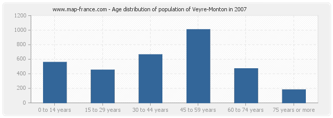 Age distribution of population of Veyre-Monton in 2007