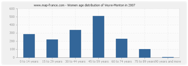 Women age distribution of Veyre-Monton in 2007