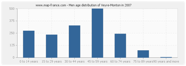 Men age distribution of Veyre-Monton in 2007