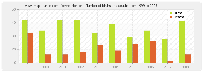 Veyre-Monton : Number of births and deaths from 1999 to 2008