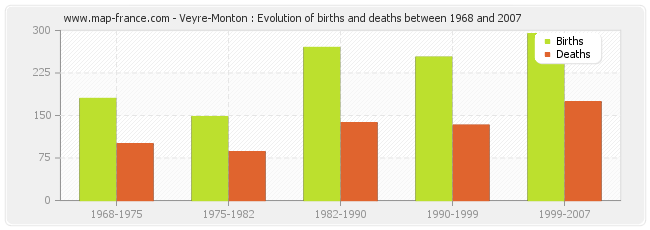 Veyre-Monton : Evolution of births and deaths between 1968 and 2007