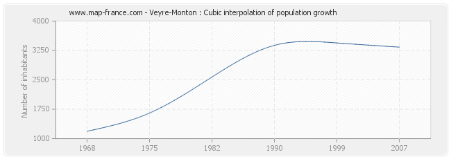 Veyre-Monton : Cubic interpolation of population growth