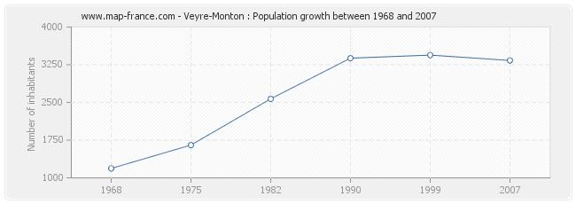 Population Veyre-Monton