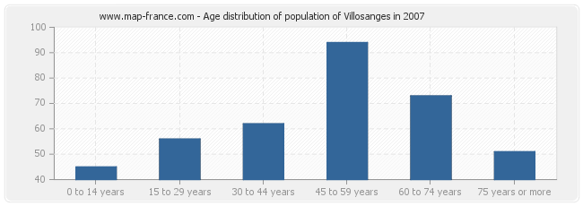 Age distribution of population of Villosanges in 2007