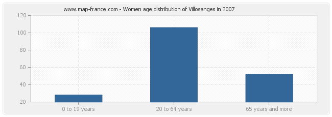 Women age distribution of Villosanges in 2007