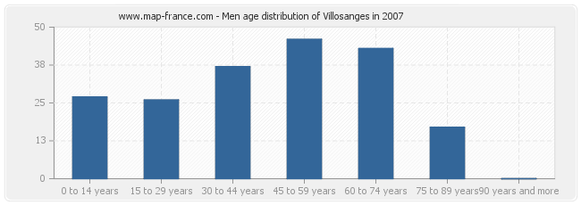 Men age distribution of Villosanges in 2007