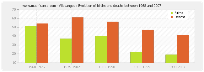 Villosanges : Evolution of births and deaths between 1968 and 2007