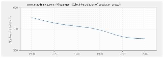 Villosanges : Cubic interpolation of population growth