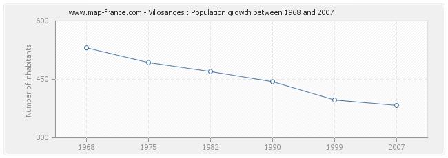 Population Villosanges