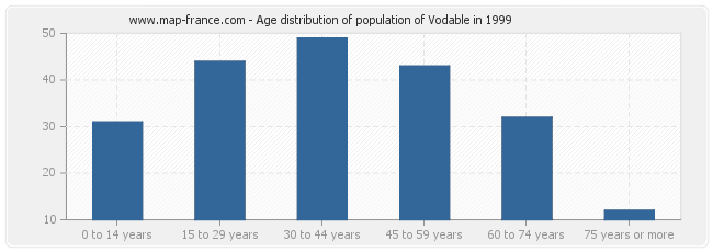 Age distribution of population of Vodable in 1999