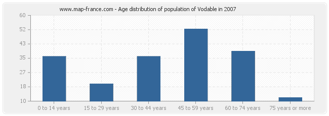 Age distribution of population of Vodable in 2007