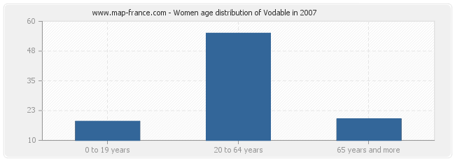 Women age distribution of Vodable in 2007