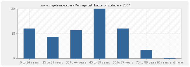 Men age distribution of Vodable in 2007