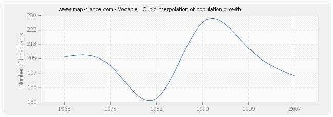 Vodable : Cubic interpolation of population growth
