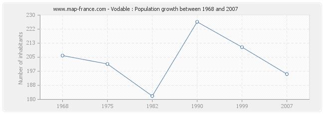 Population Vodable