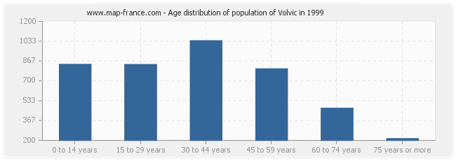 Age distribution of population of Volvic in 1999