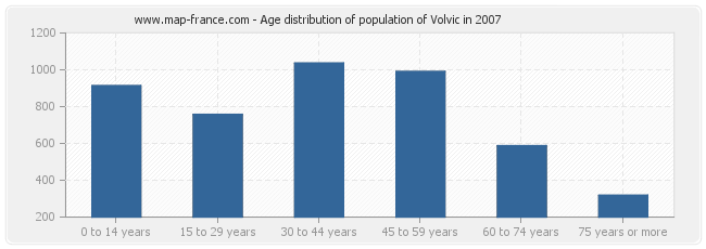 Age distribution of population of Volvic in 2007