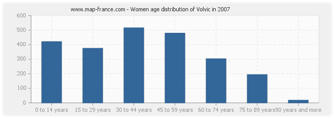 Women age distribution of Volvic in 2007
