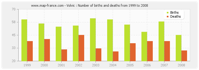 Volvic : Number of births and deaths from 1999 to 2008