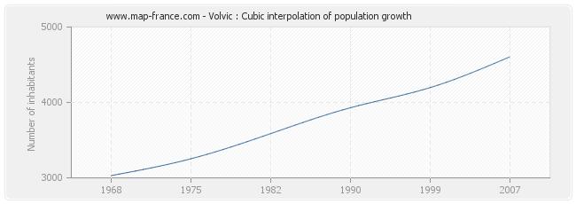 Volvic : Cubic interpolation of population growth