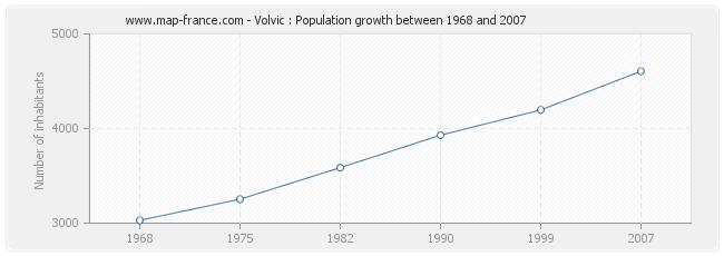 Population Volvic