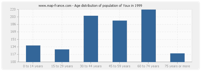 Age distribution of population of Youx in 1999