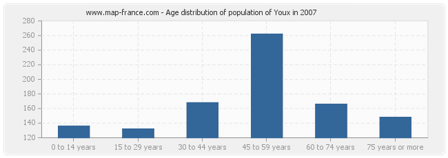 Age distribution of population of Youx in 2007