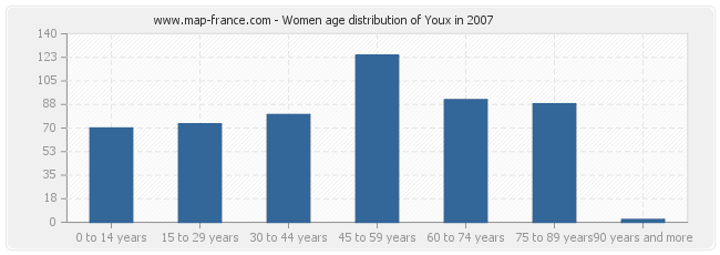 Women age distribution of Youx in 2007