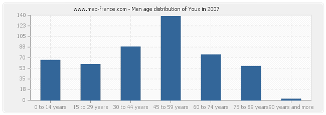 Men age distribution of Youx in 2007