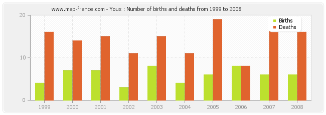 Youx : Number of births and deaths from 1999 to 2008