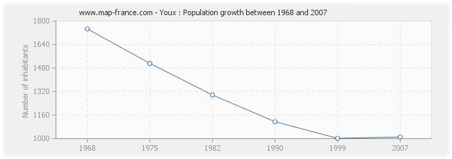 Population Youx