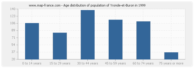 Age distribution of population of Yronde-et-Buron in 1999
