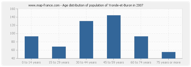Age distribution of population of Yronde-et-Buron in 2007