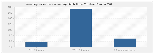 Women age distribution of Yronde-et-Buron in 2007
