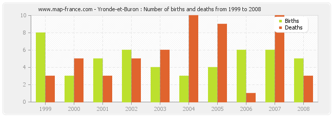 Yronde-et-Buron : Number of births and deaths from 1999 to 2008