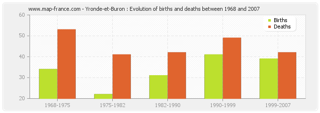 Yronde-et-Buron : Evolution of births and deaths between 1968 and 2007