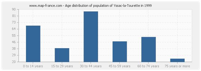 Age distribution of population of Yssac-la-Tourette in 1999