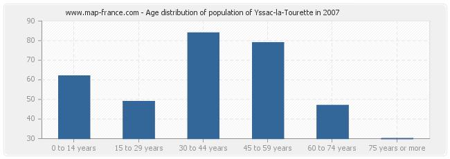 Age distribution of population of Yssac-la-Tourette in 2007