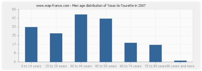 Men age distribution of Yssac-la-Tourette in 2007