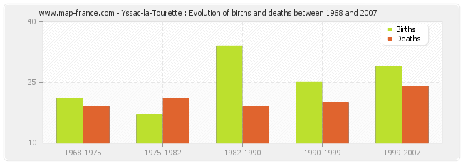 Yssac-la-Tourette : Evolution of births and deaths between 1968 and 2007
